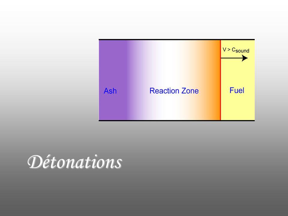 Détonations