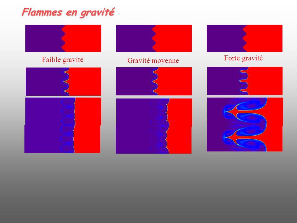 Flammes en gravité Faible gravité Gravité moyenne Forte gravité