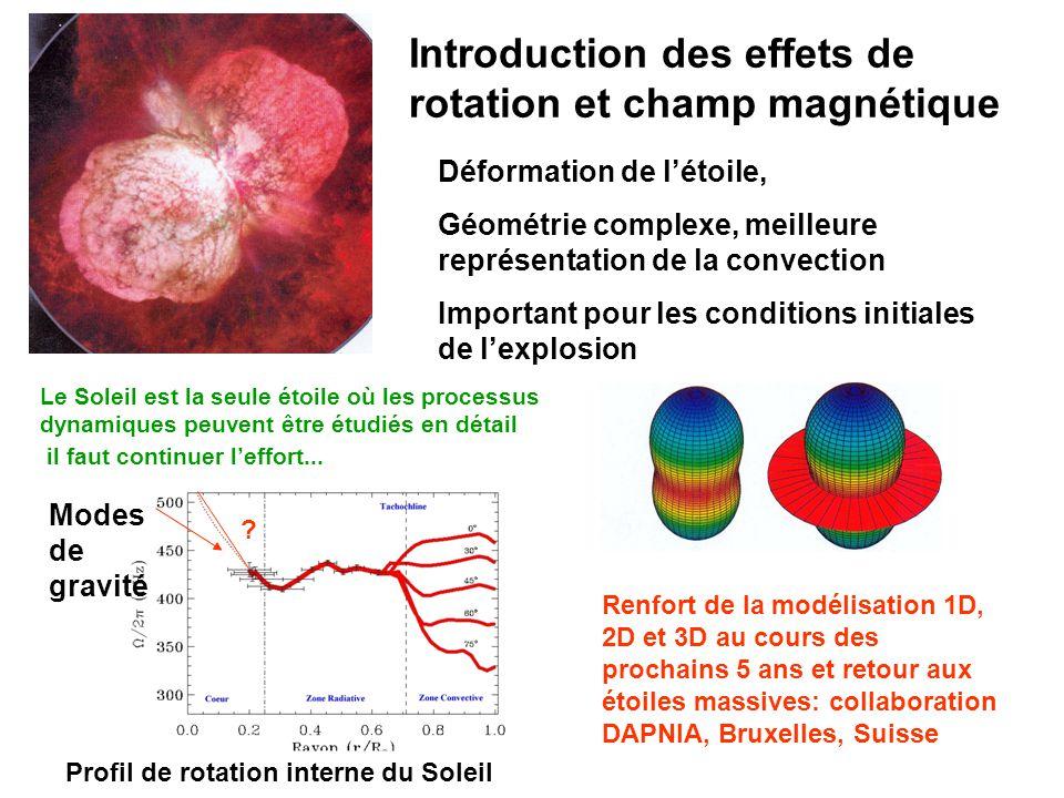 Introduction des effets de rotation et champ magnétique Déformation de létoile, Géométrie complexe, meilleure représentation de la convection Importan