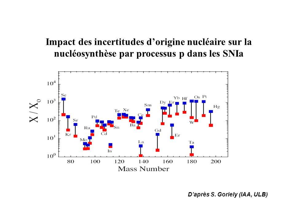Impact des incertitudes dorigine nucléaire sur la nucléosynthèse par processus p dans les SNIa Daprès S. Goriely (IAA, ULB)