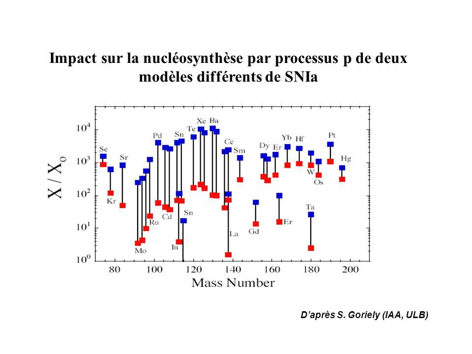 Impact sur la nucléosynthèse par processus p de deux modèles différents de SNIa Daprès S. Goriely (IAA, ULB)