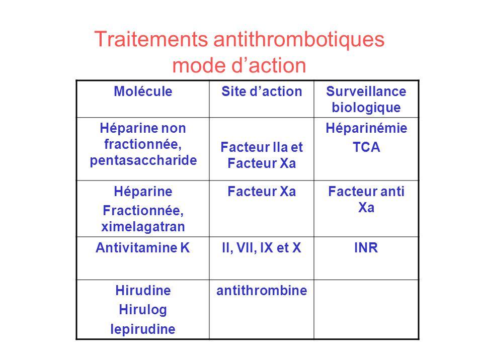 Traitements antithrombotiques mode daction MoléculeSite dactionSurveillance biologique Héparine non fractionnée, pentasaccharide Facteur IIa et Facteu