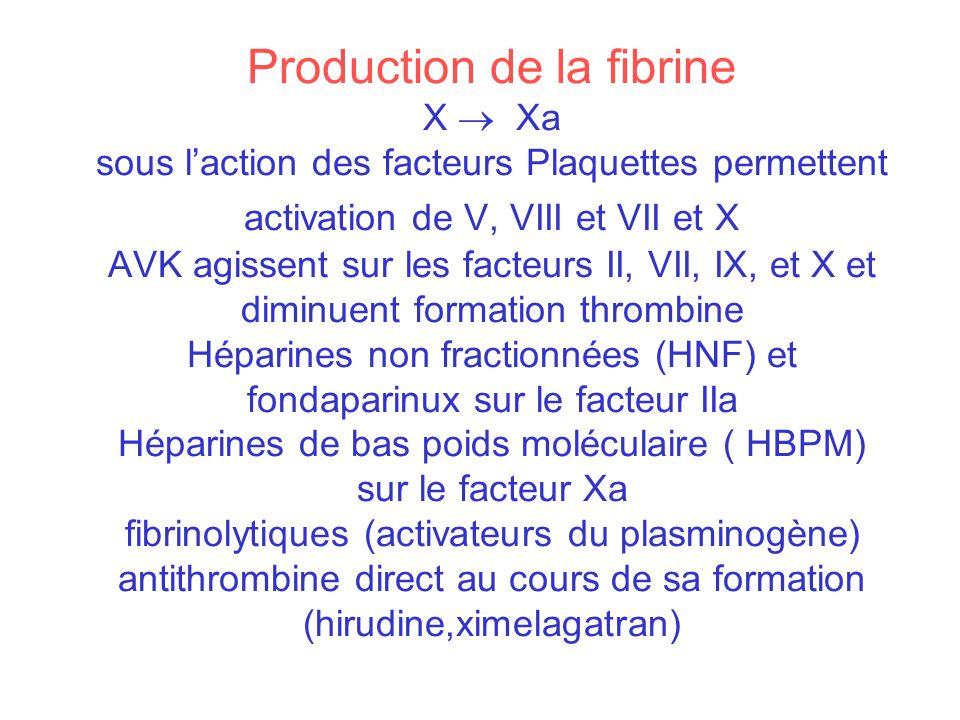 Production de la fibrine X Xa sous laction des facteurs Plaquettes permettent activation de V, VIII et VII et X AVK agissent sur les facteurs II, VII,