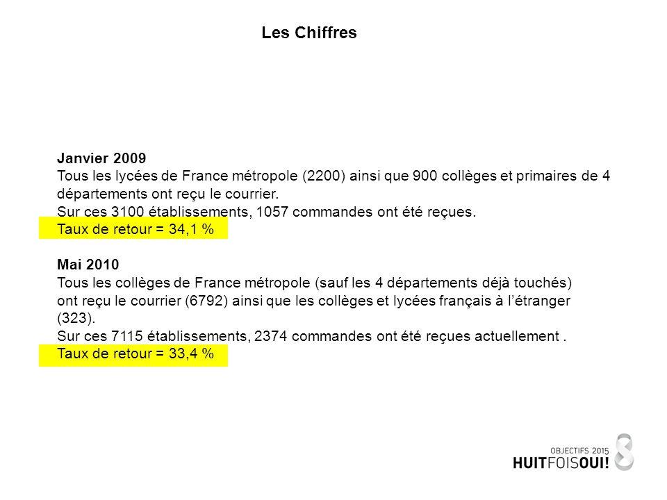 Les Chiffres Janvier 2009 Tous les lycées de France métropole (2200) ainsi que 900 collèges et primaires de 4 départements ont reçu le courrier.