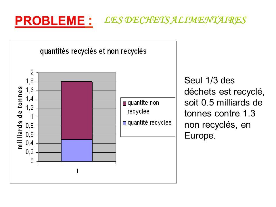 Seul 1/3 des déchets est recyclé, soit 0.5 milliards de tonnes contre 1.3 non recyclés, en Europe. PROBLEME : LES DECHETS ALIMENTAIRES