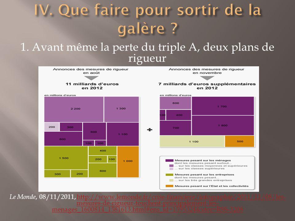 1. Avant même la perte du triple A, deux plans de rigueur Le Monde, 08/11/2011, http://www.lemonde.fr/crise-financiere/infographie/2011/11/08/les- mes