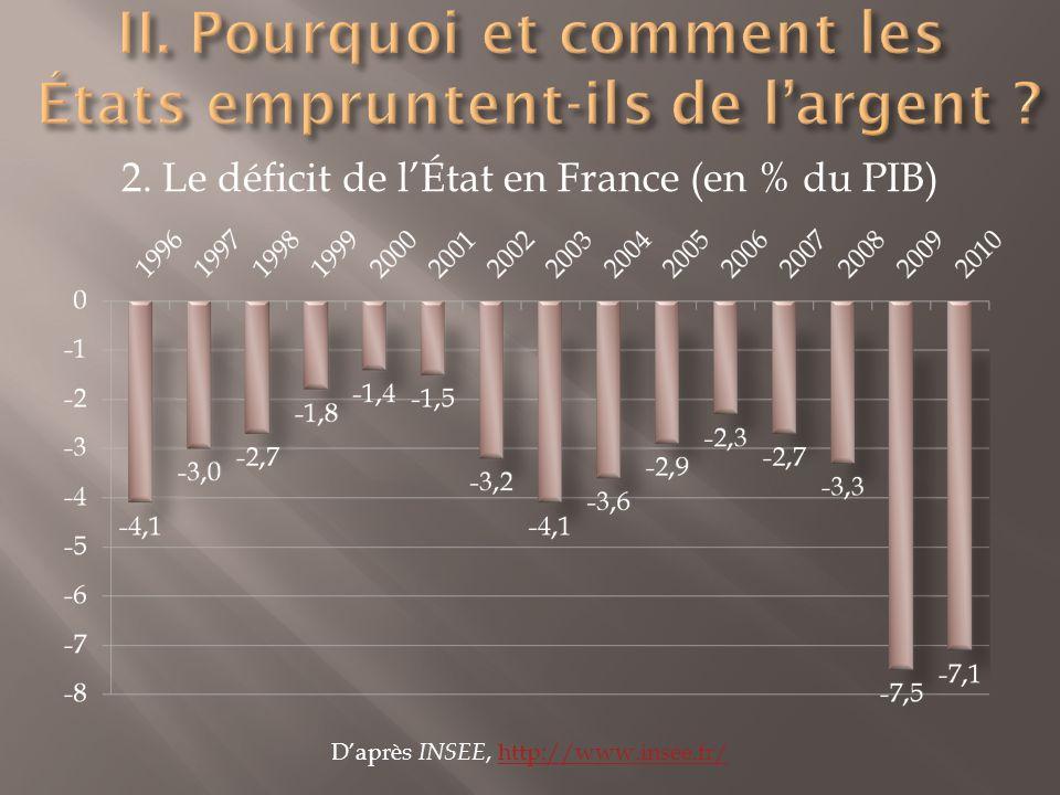 2. Le déficit de lÉtat en France (en % du PIB) Daprès INSEE, http://www.insee.fr/http://www.insee.fr/