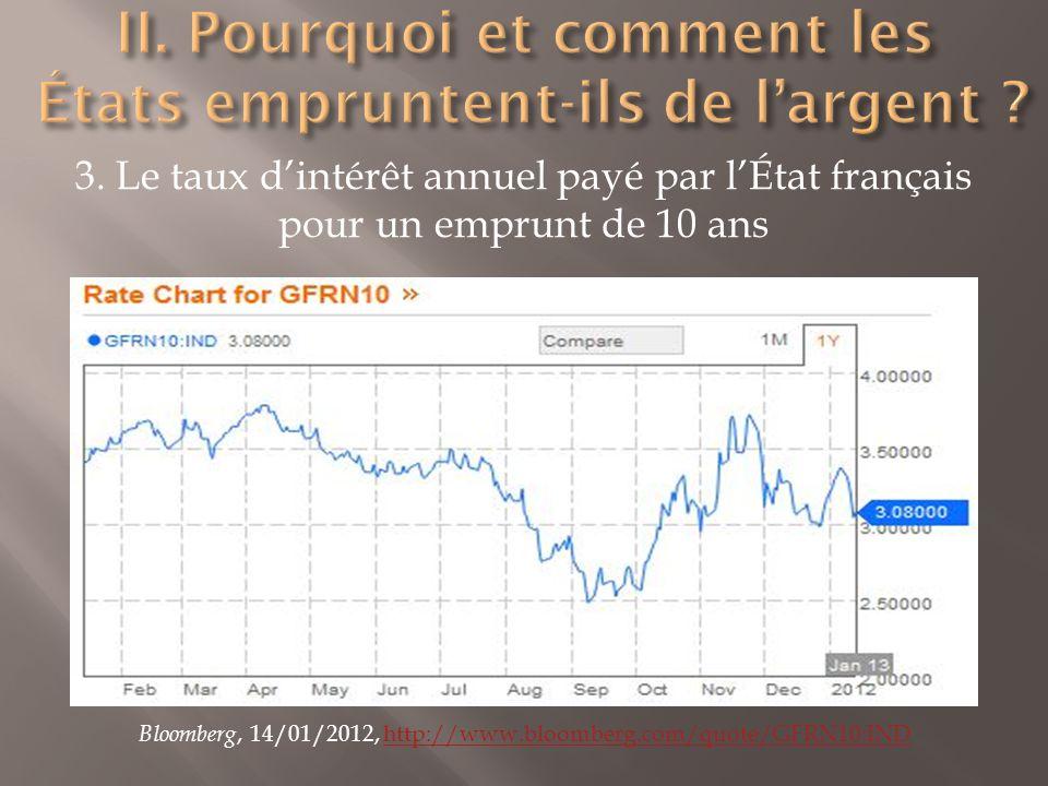 3. Le taux dintérêt annuel payé par lÉtat français pour un emprunt de 10 ans Bloomberg, 14/01/2012, http://www.bloomberg.com/quote/GFRN10:INDhttp://ww