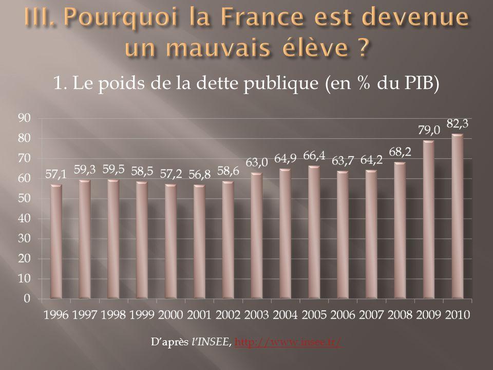 1. Le poids de la dette publique (en % du PIB) Daprès lINSEE, http://www.insee.fr/http://www.insee.fr/