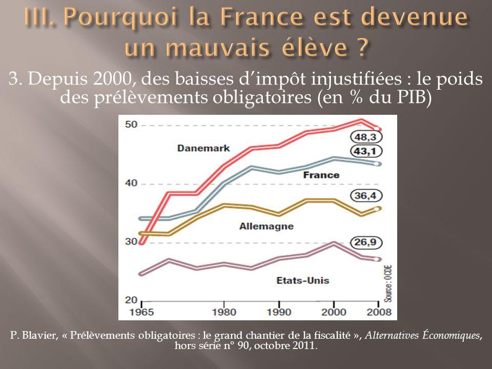 3. Depuis 2000, des baisses dimpôt injustifiées : le poids des prélèvements obligatoires (en % du PIB) P. Blavier, « Prélèvements obligatoires : le gr
