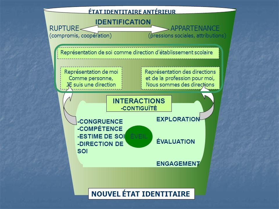 ÉTAT IDENTITAIRE ANTÉRIEUR NOUVEL ÉTAT IDENTITAIRE RUPTURE APPARTENANCE (compromis, coopération) (pressions sociales, attributions) Représentation de
