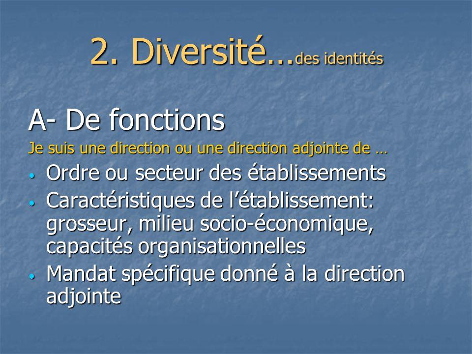 2. Diversité… des identités A- De fonctions Je suis une direction ou une direction adjointe de … Ordre ou secteur des établissements Ordre ou secteur