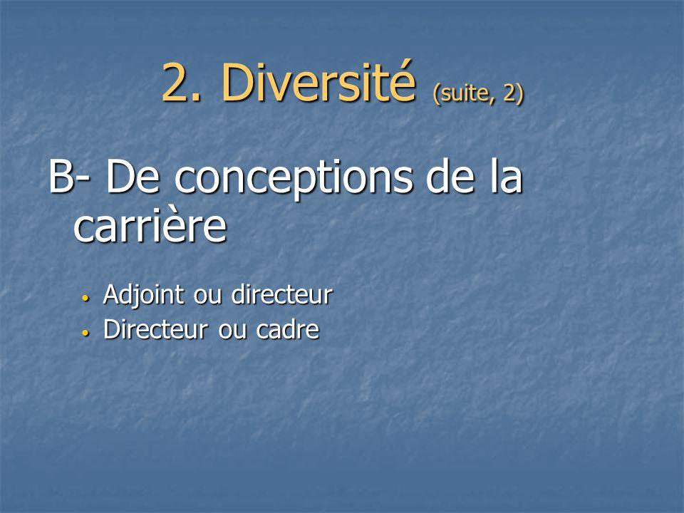 2. Diversité (suite, 2) B- De conceptions de la carrière Adjoint ou directeur Adjoint ou directeur Directeur ou cadre Directeur ou cadre