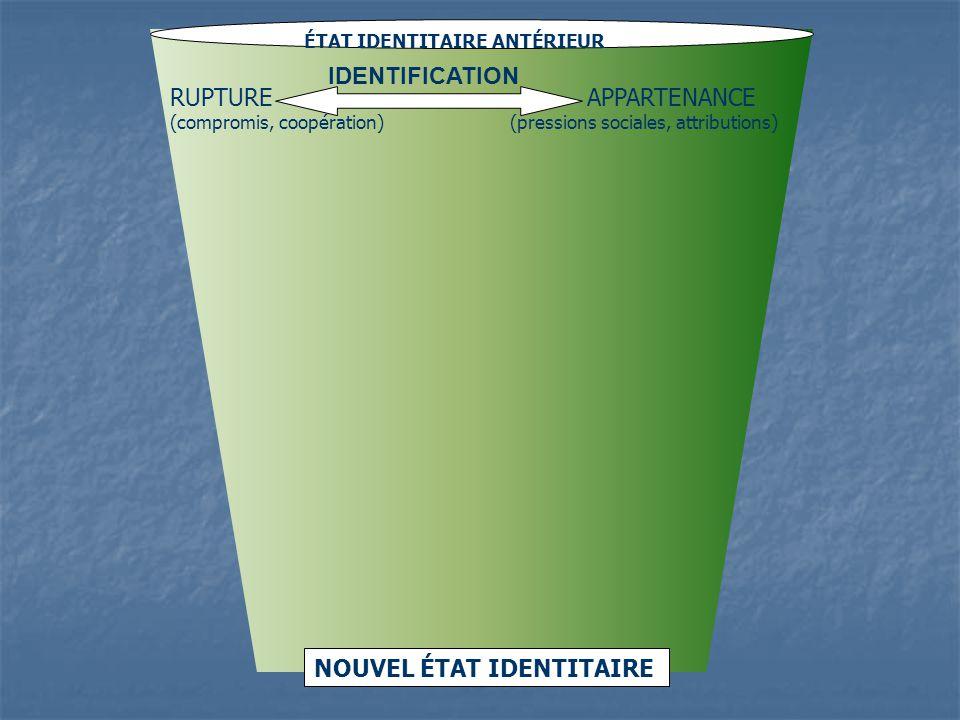ÉTAT IDENTITAIRE ANTÉRIEUR NOUVEL ÉTAT IDENTITAIRE RUPTURE APPARTENANCE (compromis, coopération) (pressions sociales, attributions) IDENTIFICATION