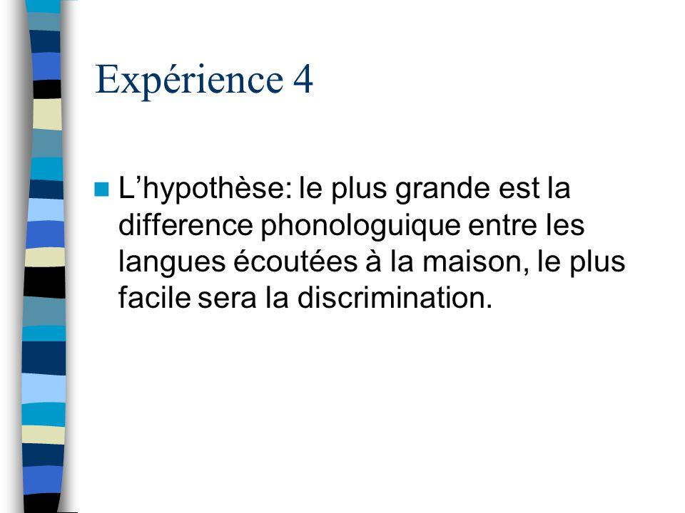 Expérience 4 Lhypothèse: le plus grande est la difference phonologuique entre les langues écoutées à la maison, le plus facile sera la discrimination.