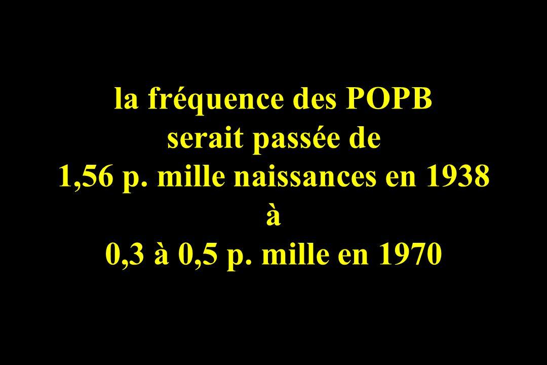la fréquence des POPB serait passée de 1,56 p. mille naissances en 1938 à 0,3 à 0,5 p. mille en 1970