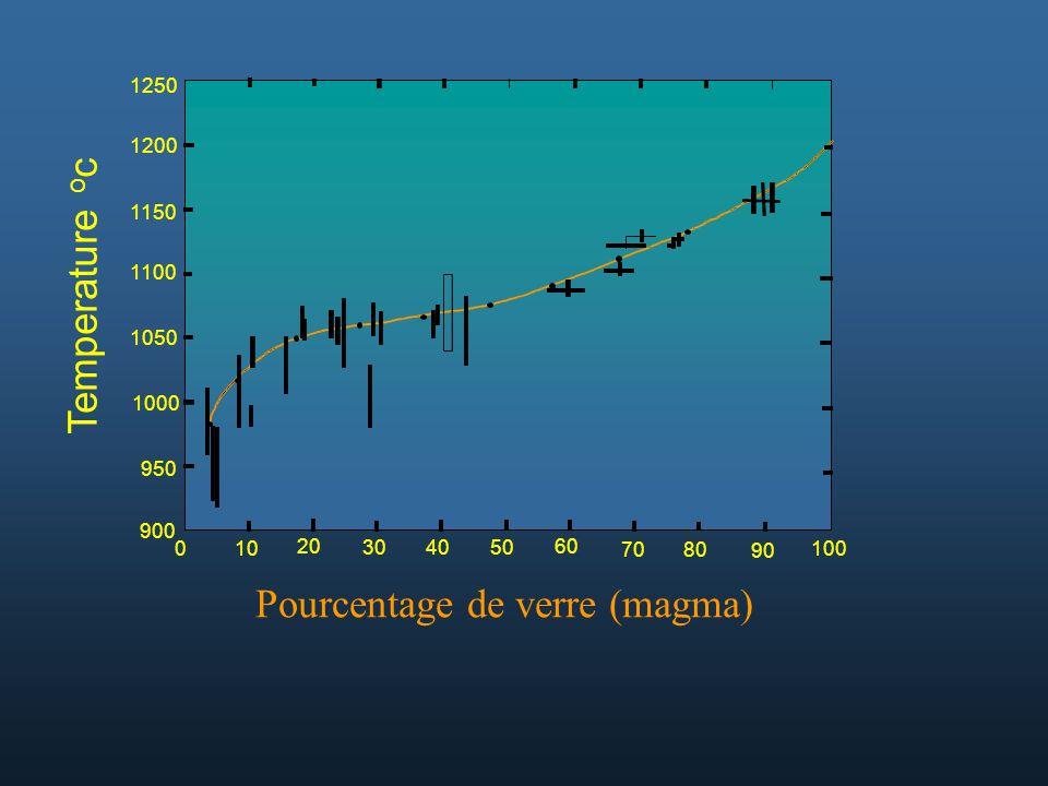 100 90 70 60 504030 20 10 0 900 950 1000 1050 1100 1150 1200 1250 Temperature o c 80 Pourcentage de verre (magma)