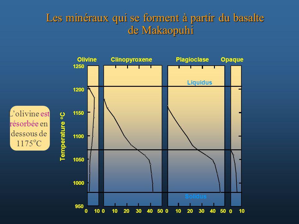 Les minéraux qui se forment à partir du basalte de Makaopuhi