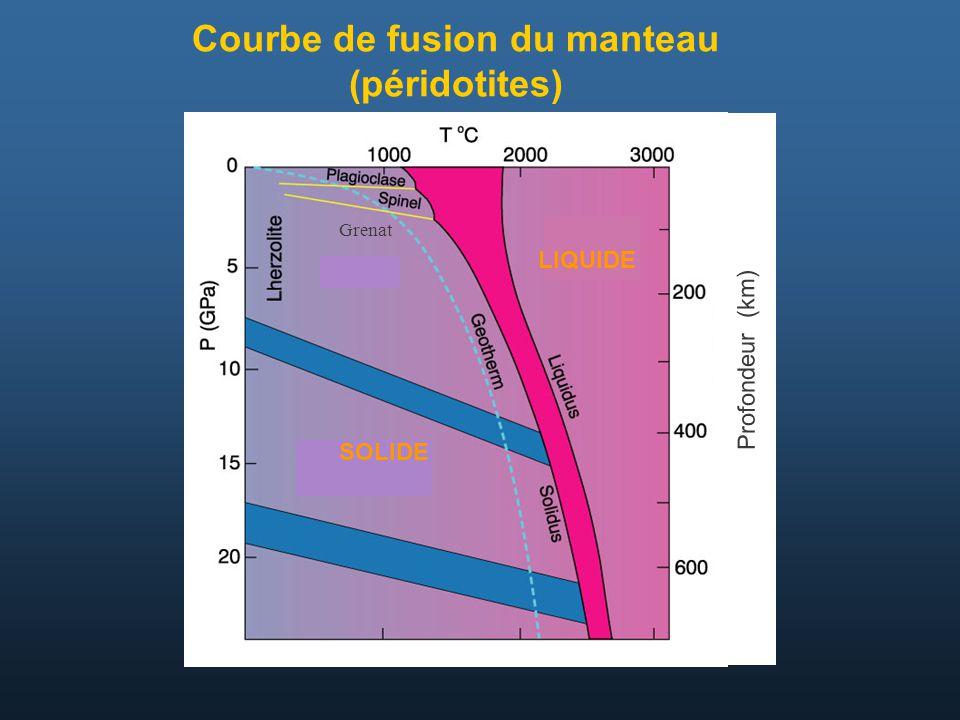 Courbe de fusion du manteau (péridotites) Profondeur (km) LIQUIDE SOLIDE Grenat