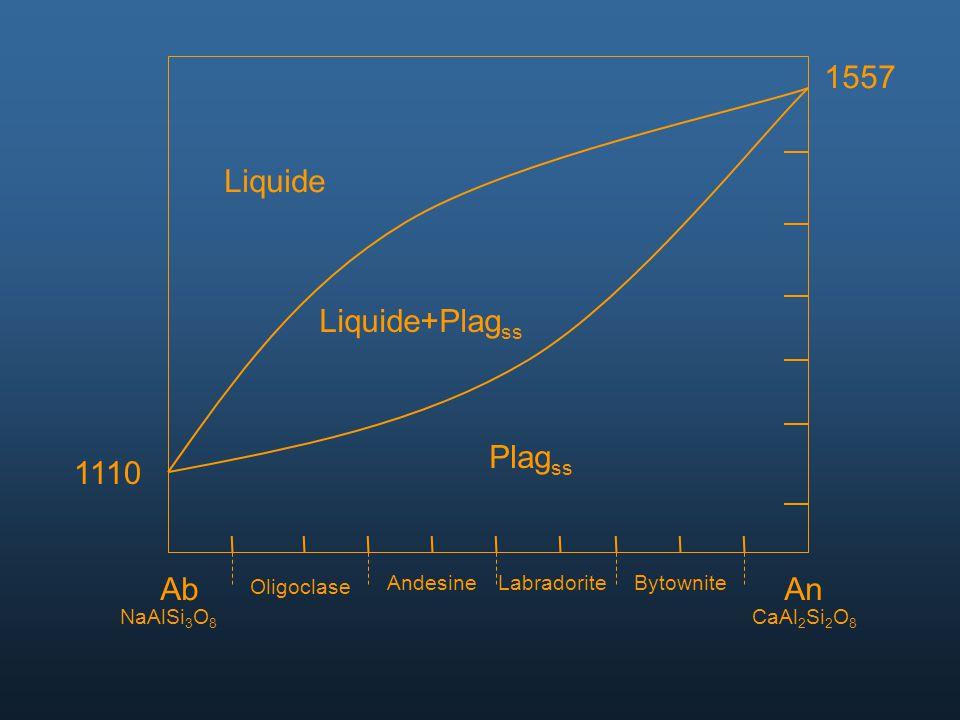 AbAn NaAlSi 3 O 8 CaAl 2 Si 2 O 8 Oligoclase AndesineLabradoriteBytownite 1557 1110 Liquide Liquide+Plag ss Plag ss