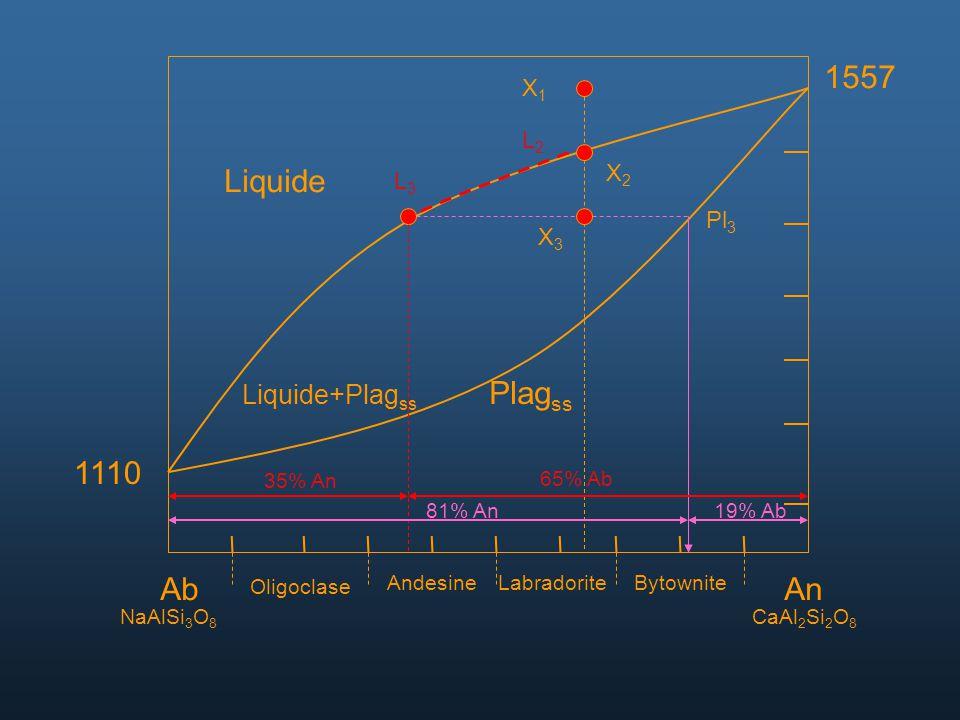 AbAn NaAlSi 3 O 8 CaAl 2 Si 2 O 8 Oligoclase AndesineLabradoriteBytownite 1557 1110 Liquide Liquide+Plag ss Plag ss X1X1 X2X2 L2L2 L3L3 Pl 3 X3X3 35%