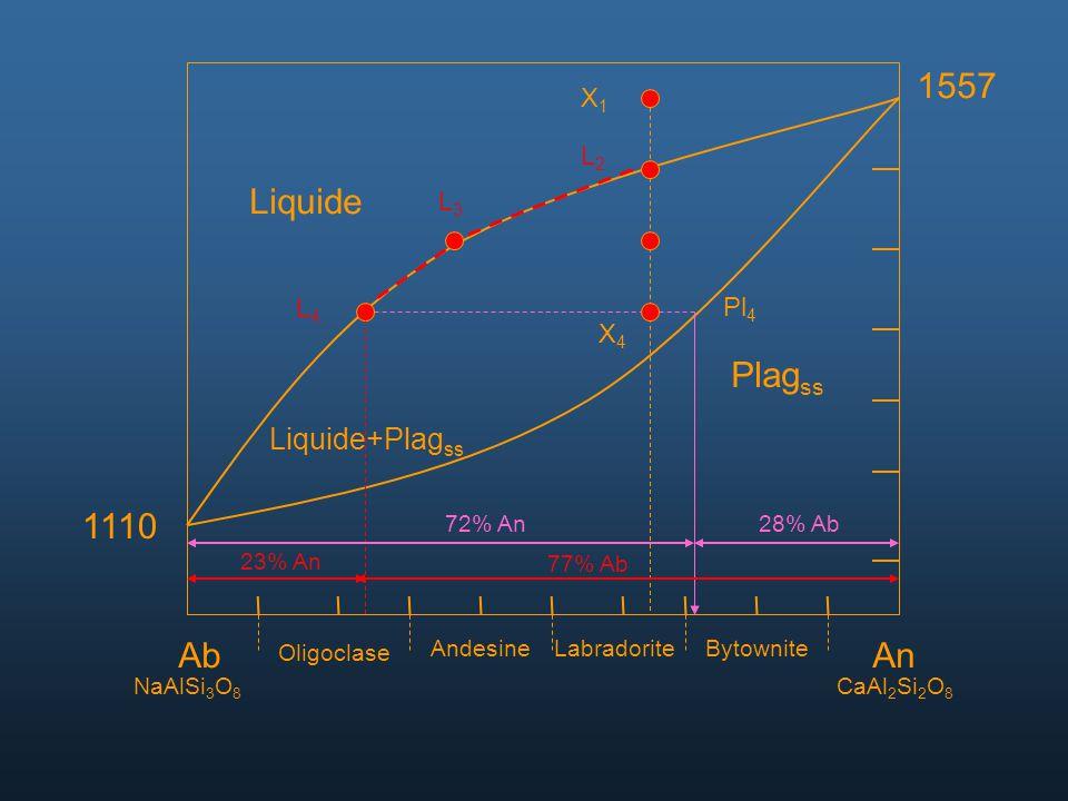 AbAn NaAlSi 3 O 8 CaAl 2 Si 2 O 8 Oligoclase AndesineLabradoriteBytownite 1557 1110 Liquide Liquide+Plag ss Plag ss X1X1 L2L2 L3L3 L4L4 Pl 4 X4X4 72%