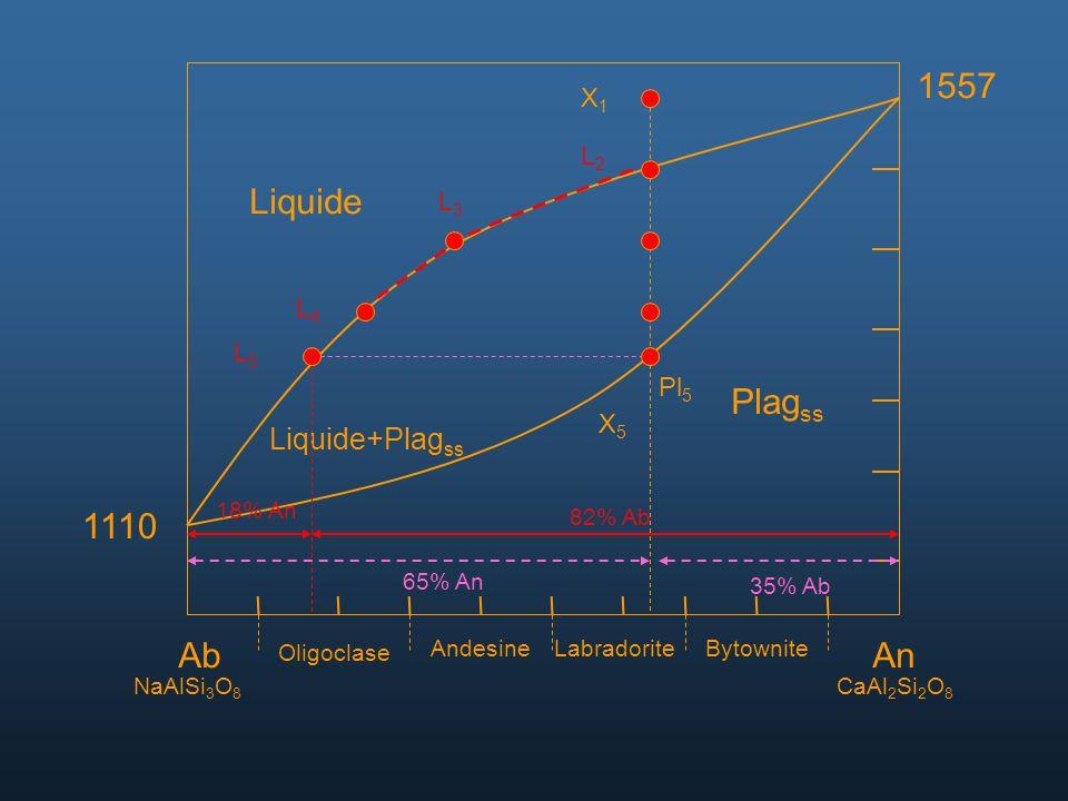 AbAn NaAlSi 3 O 8 CaAl 2 Si 2 O 8 Oligoclase AndesineLabradoriteBytownite 1557 1110 Liquide Liquide+Plag ss Plag ss X1X1 L2L2 L3L3 L4L4 L5L5 Pl 5 X5X5