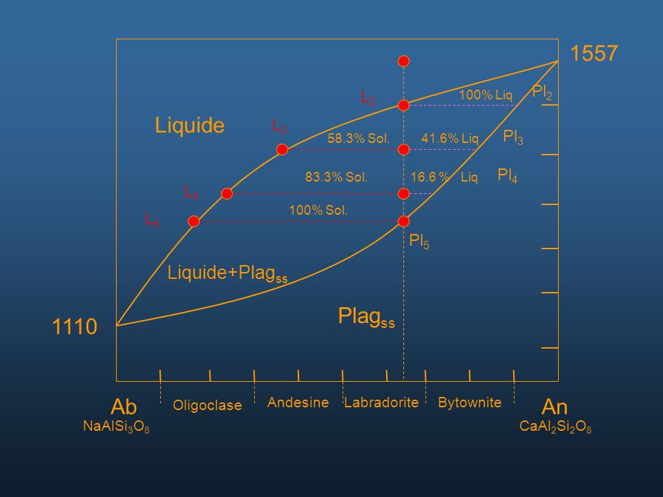 AbAn NaAlSi 3 O 8 CaAl 2 Si 2 O 8 Oligoclase AndesineLabradoriteBytownite 1557 1110 Liquide Liquide+Plag ss Plag ss Pl 2 L2L2 L3L3 L4L4 L5L5 Pl 3 Pl 4