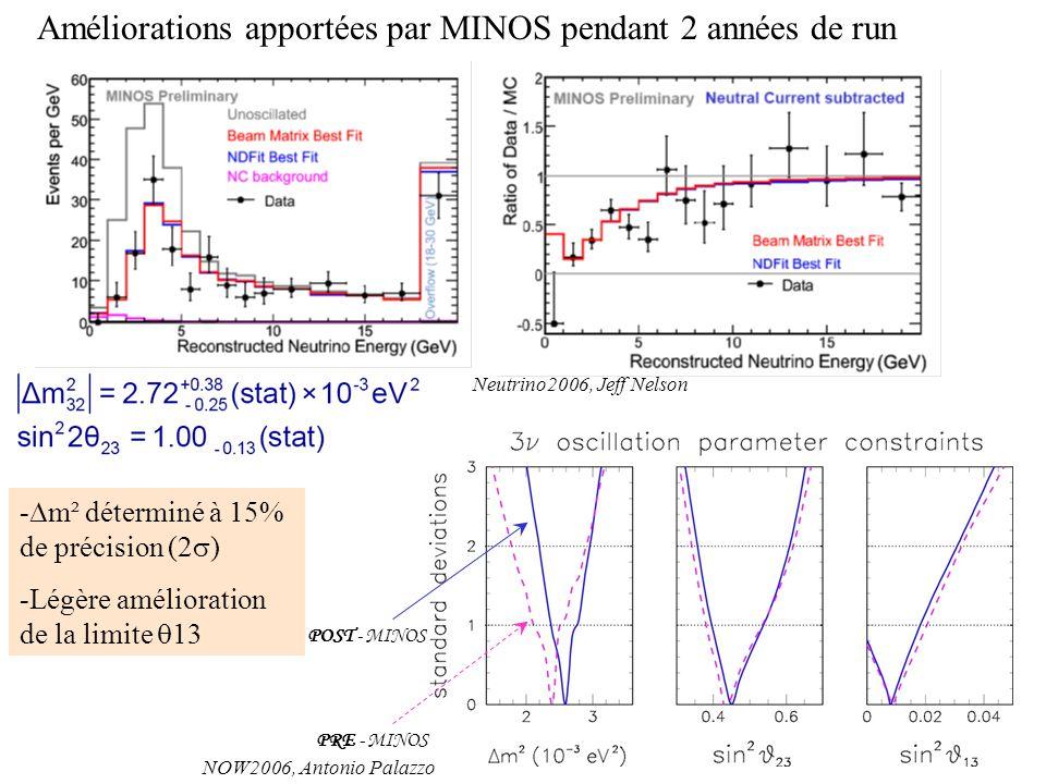 PRE - MINOS POST - MINOS Améliorations apportées par MINOS pendant 2 années de run - m² déterminé à 15% de précision (2 ) -Légère amélioration de la l