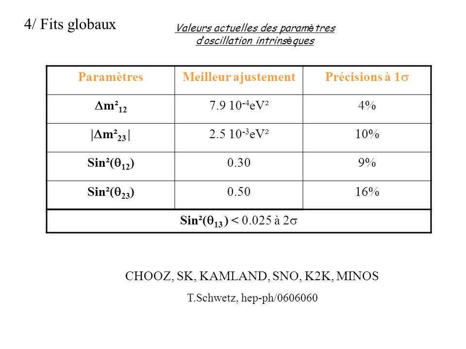 4/ Fits globaux ParamètresMeilleur ajustement Précisions à 1 m² 12 7.9 10 -4 eV²4% | m² 23 | 2.5 10 -3 eV²10% Sin²( 12 ) 0.309% Sin²( 23 ) 0.5016% Val