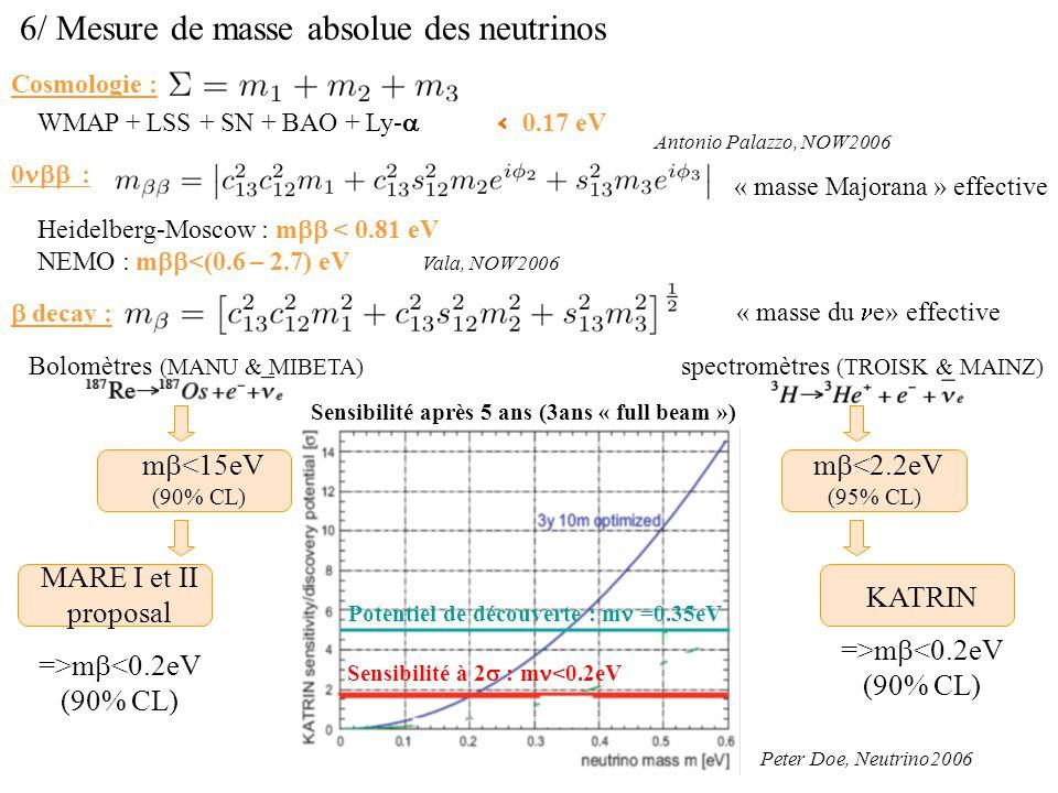 6/ Mesure de masse absolue des neutrinos Cosmologie : WMAP + LSS + SN + BAO + Ly- < 0.17 eV 0 : Heidelberg-Moscow : m < 0.81 eV NEMO : m <(0.6 – 2.7)