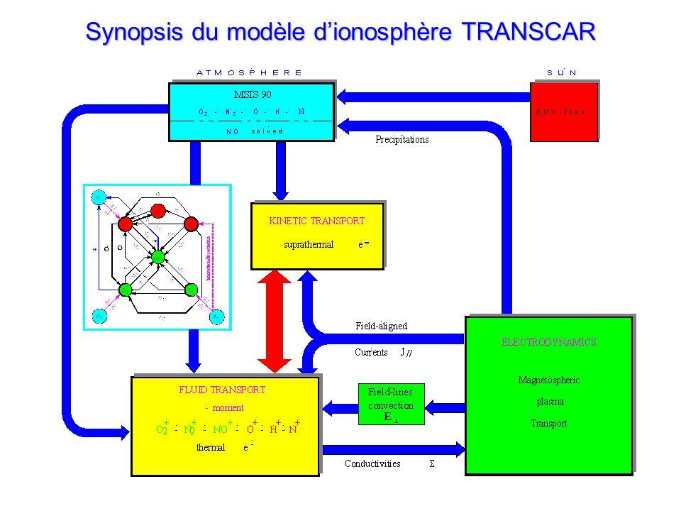 Synopsis du modèle dionosphère TRANSCAR