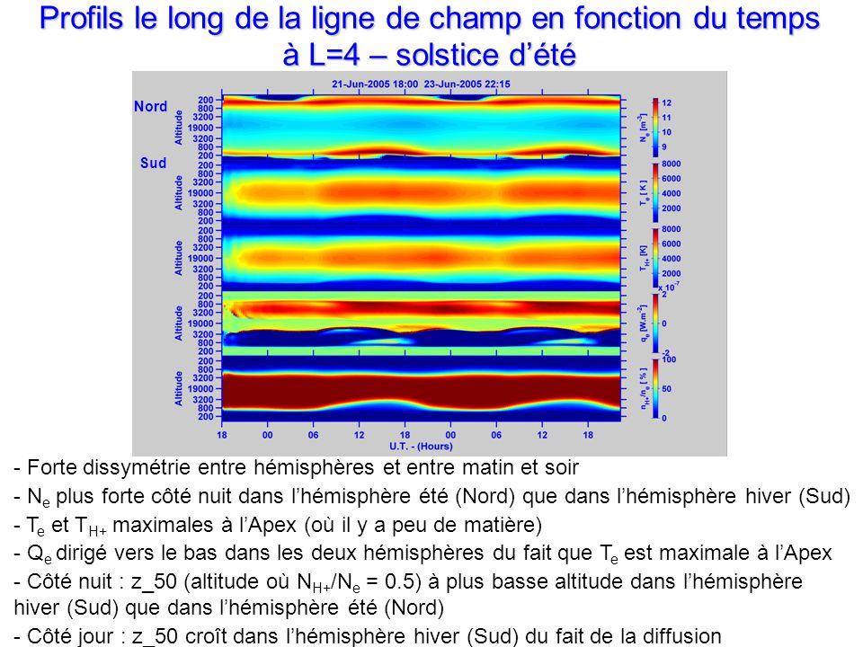Profils le long de la ligne de champ en fonction du temps à L=4 – solstice dété - Forte dissymétrie entre hémisphères et entre matin et soir - N e plus forte côté nuit dans lhémisphère été (Nord) que dans lhémisphère hiver (Sud) - T e et T H+ maximales à lApex (où il y a peu de matière) - Q e dirigé vers le bas dans les deux hémisphères du fait que T e est maximale à lApex - Côté nuit : z_50 (altitude où N H+ /N e = 0.5) à plus basse altitude dans lhémisphère hiver (Sud) que dans lhémisphère été (Nord) - Côté jour : z_50 croît dans lhémisphère hiver (Sud) du fait de la diffusion Sud Nord