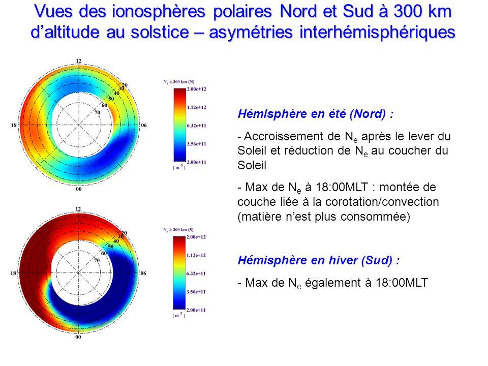 Vues des ionosphères polaires Nord et Sud à 300 km daltitude au solstice – asymétries interhémisphériques Hémisphère en été (Nord) : - Accroissement de N e après le lever du Soleil et réduction de N e au coucher du Soleil - Max de N e à 18:00MLT : montée de couche liée à la corotation/convection (matière nest plus consommée) Hémisphère en hiver (Sud) : - Max de N e également à 18:00MLT