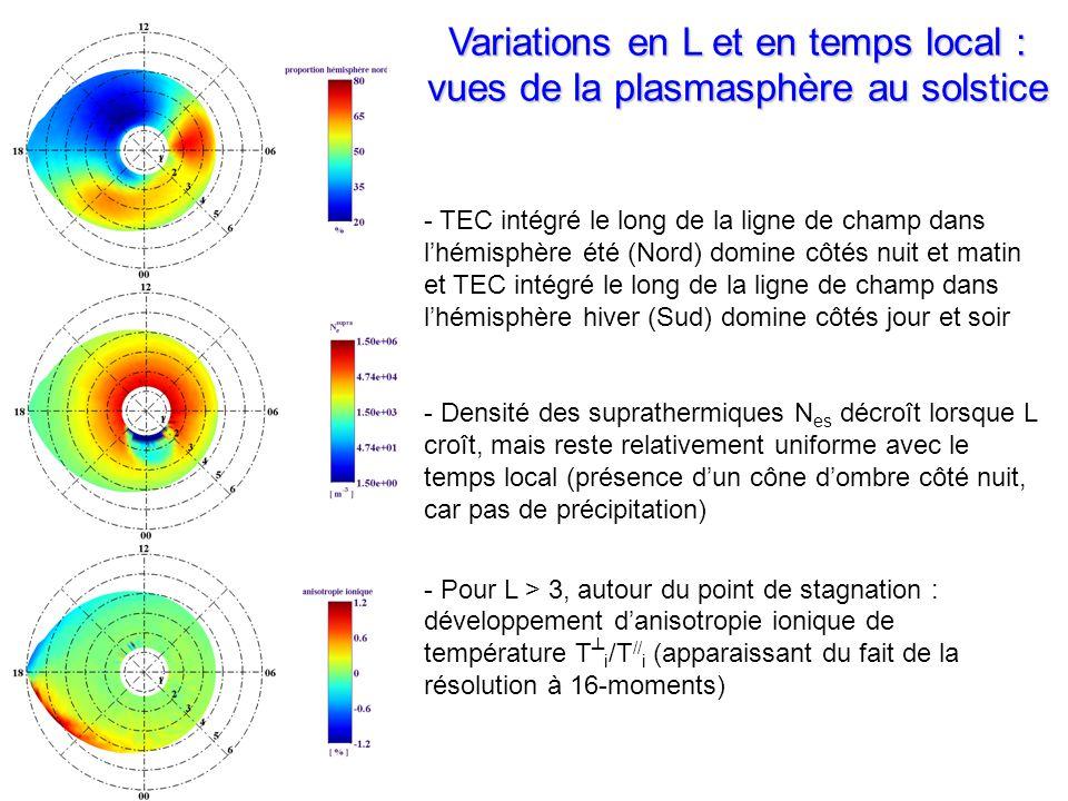 - TEC intégré le long de la ligne de champ dans lhémisphère été (Nord) domine côtés nuit et matin et TEC intégré le long de la ligne de champ dans lhémisphère hiver (Sud) domine côtés jour et soir - Densité des suprathermiques N es décroît lorsque L croît, mais reste relativement uniforme avec le temps local (présence dun cône dombre côté nuit, car pas de précipitation) - Pour L > 3, autour du point de stagnation : développement danisotropie ionique de température T i /T // i (apparaissant du fait de la résolution à 16-moments) Variations en L et en temps local : vues de la plasmasphère au solstice