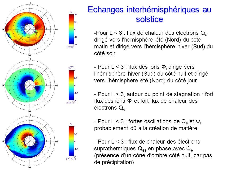 -Pour L < 3 : flux de chaleur des électrons Q e dirigé vers lhémisphère été (Nord) du côté matin et dirigé vers lhémisphère hiver (Sud) du côté soir - Pour L < 3 : flux des ions Φ i dirigé vers lhémisphère hiver (Sud) du côté nuit et dirigé vers lhémisphère été (Nord) du côté jour - Pour L > 3, autour du point de stagnation : fort flux des ions Φ i et fort flux de chaleur des électrons Q e - Pour L < 3 : fortes oscillations de Q e et Φ i, probablement dû à la création de matière - Pour L < 3 : flux de chaleur des électrons suprathermiques Q es en phase avec Q e (présence dun cône dombre côté nuit, car pas de précipitation) Echanges interhémisphériques au solstice