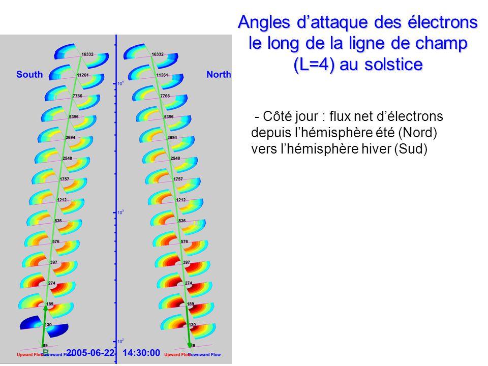 Angles dattaque des électrons le long de la ligne de champ (L=4) au solstice - Côté jour : flux net délectrons depuis lhémisphère été (Nord) vers lhémisphère hiver (Sud)