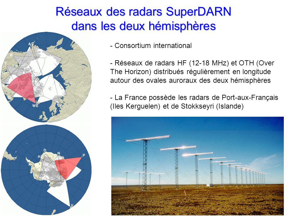 - Consortium international - Réseaux de radars HF (12-18 MHz) et OTH (Over The Horizon) distribués régulièrement en longitude autour des ovales auroraux des deux hémisphères - La France possède les radars de Port-aux-Français (Iles Kerguelen) et de Stokkseyri (Islande) Réseaux des radars SuperDARN dans les deux hémisphères