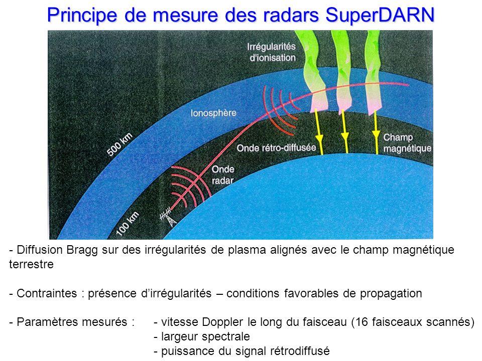 Principe de mesure des radars SuperDARN - Diffusion Bragg sur des irrégularités de plasma alignés avec le champ magnétique terrestre - Contraintes : présence dirrégularités – conditions favorables de propagation - Paramètres mesurés : - vitesse Doppler le long du faisceau (16 faisceaux scannés) - largeur spectrale - puissance du signal rétrodiffusé
