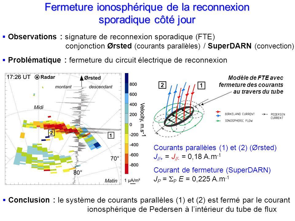 Courants parallèles (1) et (2) (Ørsted) J //+ = J //- = 0,18 A.m 1 Courant de fermeture (SuperDARN) J P = P E = 0,225 A.m 1 Fermeture ionosphérique de la reconnexion sporadique côté jour Conclusion : le système de courants parallèles (1) et (2) est fermé par le courant ionosphérique de Pedersen à lintérieur du tube de flux Modèle de FTE avec fermeture des courants au travers du tube Observations : signature de reconnexion sporadique (FTE) conjonction Ørsted (courants parallèles) / SuperDARN (convection) Problématique : fermeture du circuit électrique de reconnexion 1 2