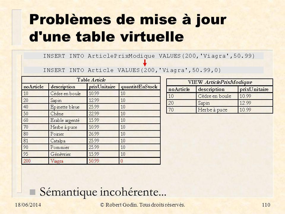 18/06/2014© Robert Godin. Tous droits réservés.110 Problèmes de mise à jour d'une table virtuelle n Sémantique incohérente...
