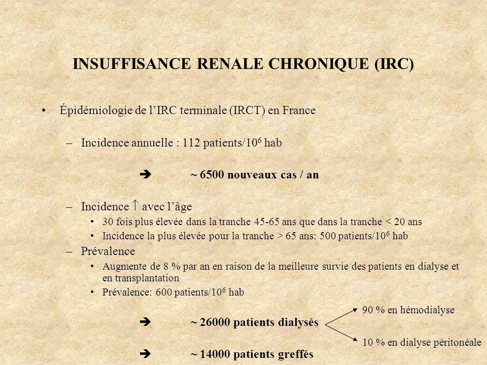 INSUFFISANCE RENALE CHRONIQUE (IRC) Épidémiologie de lIRC terminale (IRCT) en France –Incidence annuelle : 112 patients/10 6 hab ~ 6500 nouveaux cas /