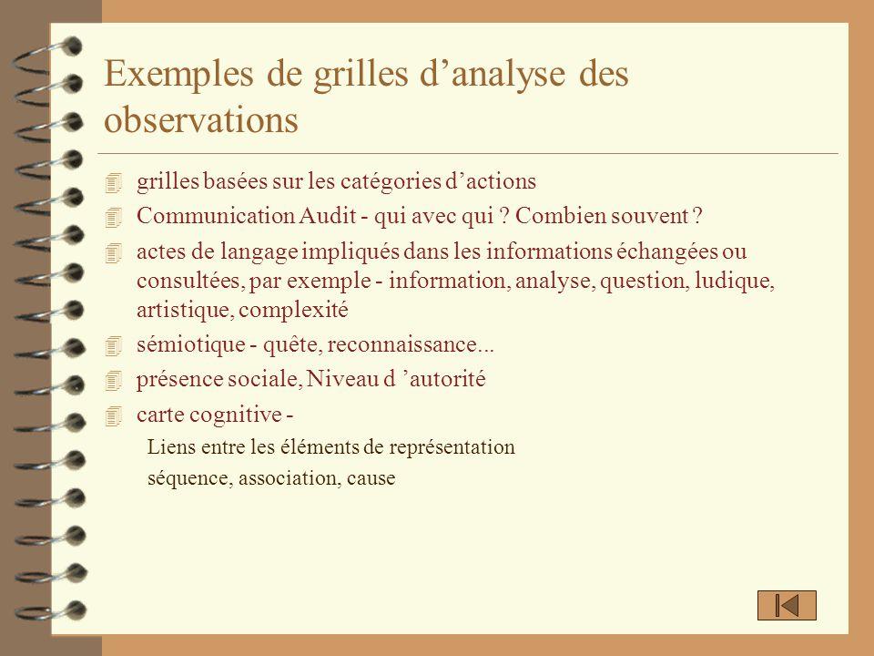 Exemples de grilles danalyse des observations 4 grilles basées sur les catégories dactions 4 Communication Audit - qui avec qui ? Combien souvent ? 4