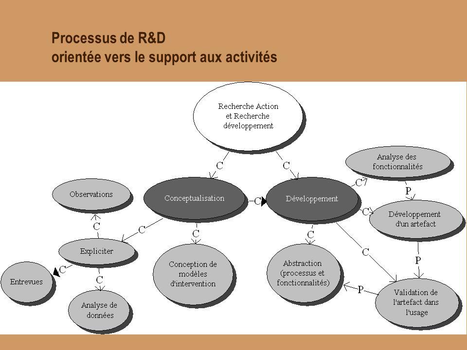 Critères dévaluation et processus de R&D orientée vers le support aux activités Évaluation heuristique Analyse de besoins Évaluation empirique Technique Ergonomique Fonctionnelle Implantation Innovation