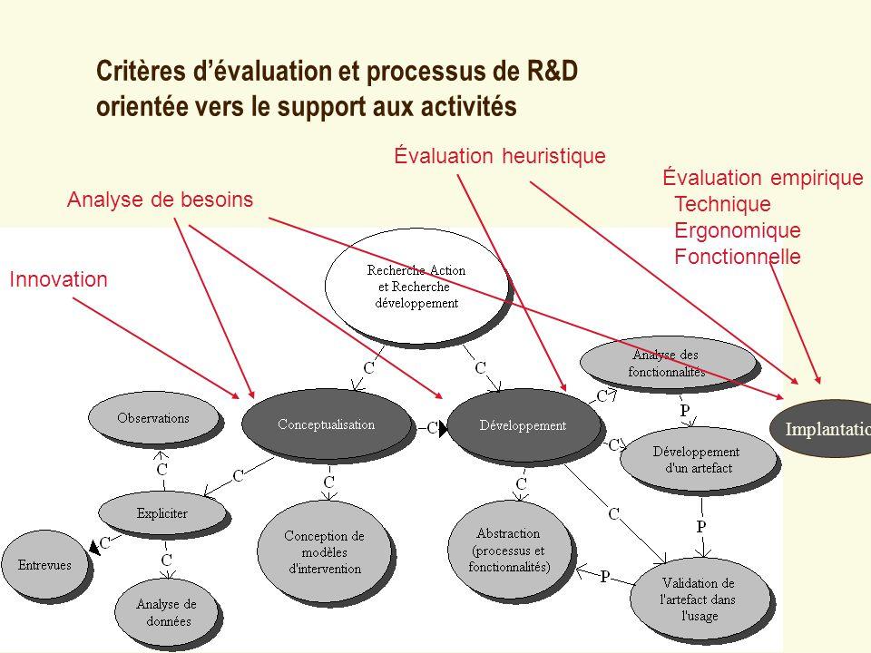 Critères dévaluation et processus de R&D orientée vers le support aux activités Évaluation heuristique Analyse de besoins Évaluation empirique Techniq