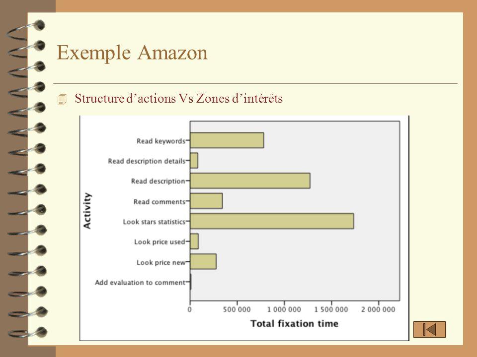 Exemple Amazon 4 Structure dactions Vs Zones dintérêts