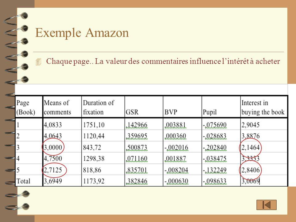 4 Chaque page.. La valeur des commentaires influence lintérêt à acheter Exemple Amazon
