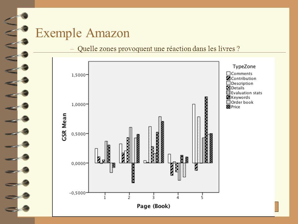 –Quelle zones provoquent une réaction dans les livres ?