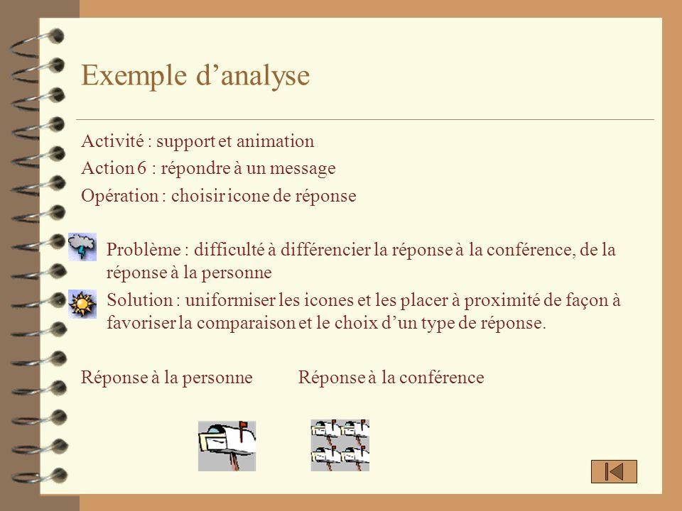 Exemple danalyse Activité : support et animation Action 6 : répondre à un message Opération : choisir icone de réponse 4 Problème : difficulté à diffé