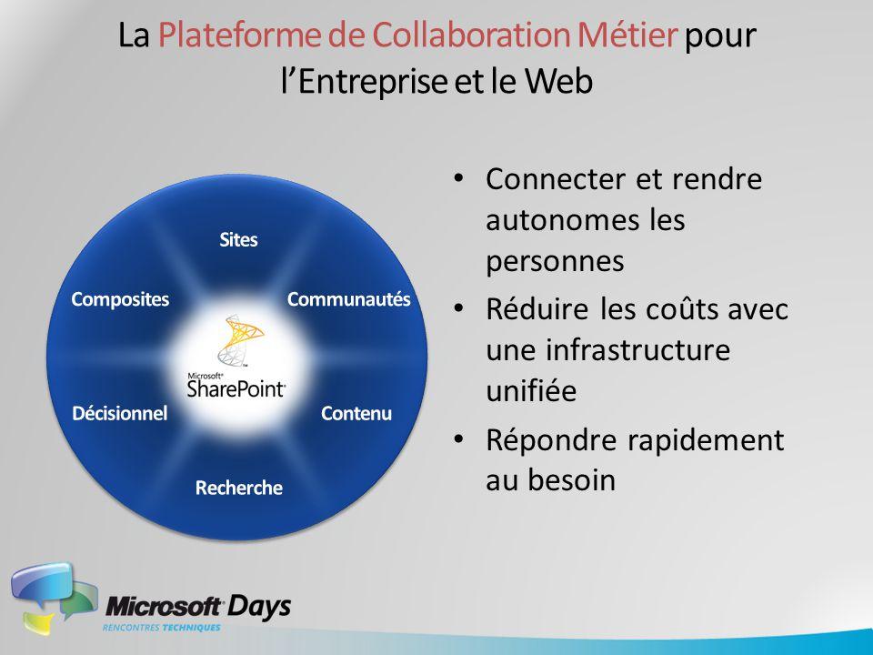 Workflow Social Networking Business intelligence GED Collaboratif Composites Recherche d Entreprise Formulaires Portail SharePoint as Business Platform